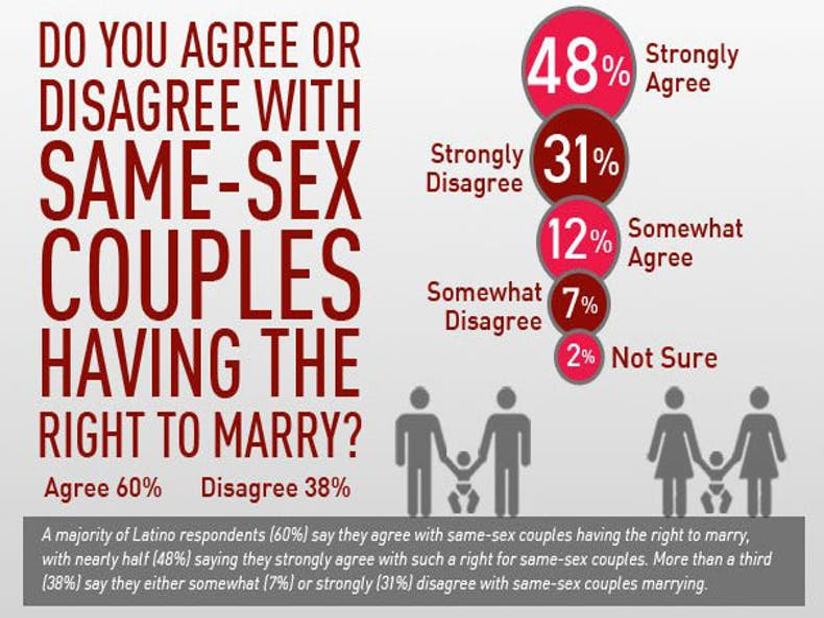 Poll: Majority of Latinos favor same-sex marriage